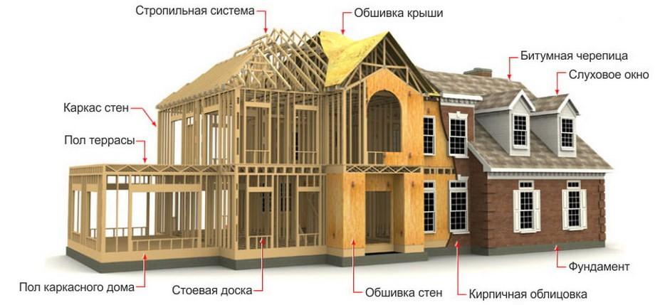 строительство-каркасного-дома