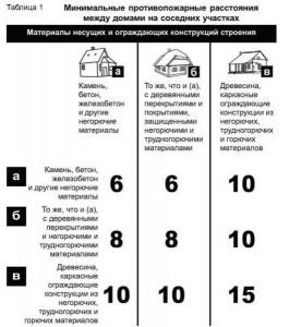 tablitsa-protivopozharnyh-rasstoyaniy-529x600